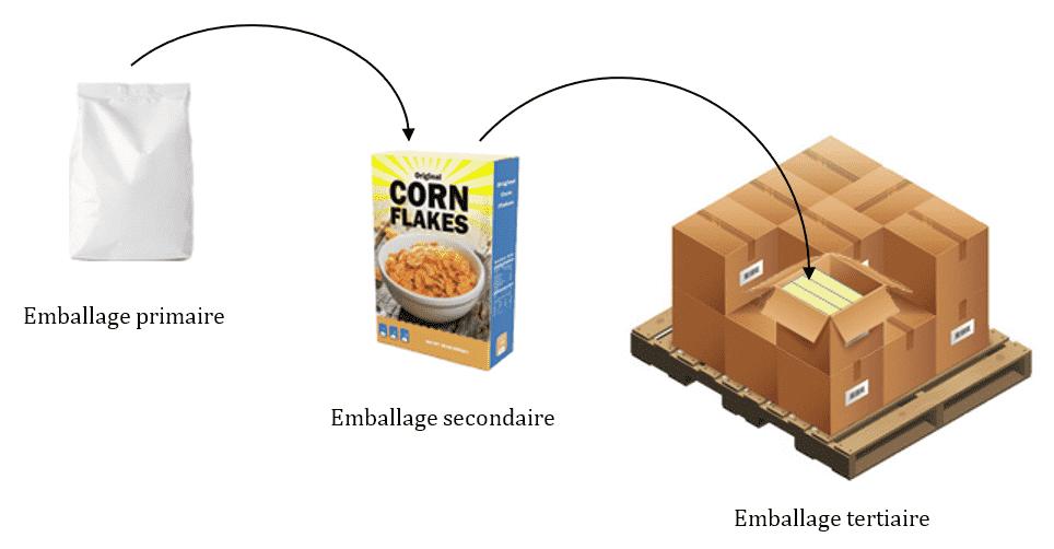 emballage primaire secondaire tertiaire