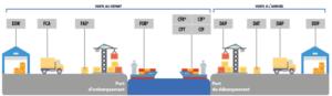 Incoterm maritime