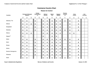 Tableau Commerce Country Chart