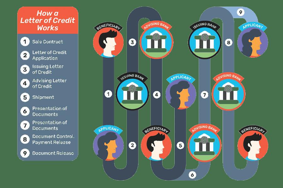 fonctionnement lettre de credit