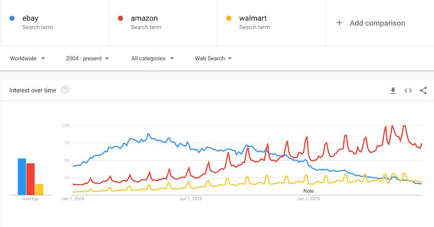 Comparatif tendance amazon vs ebay vs walmart